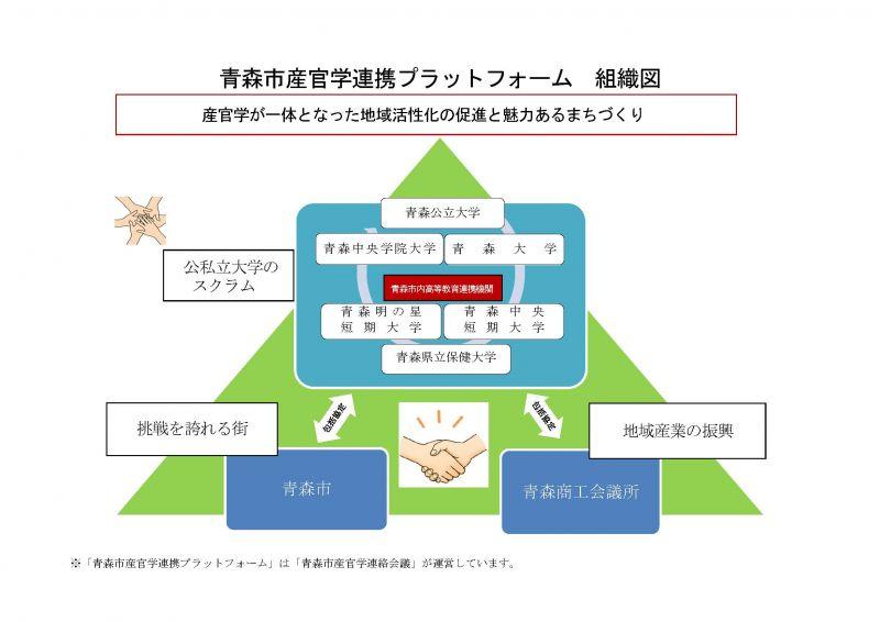 青森市産官学連携プラットフォーム組織図